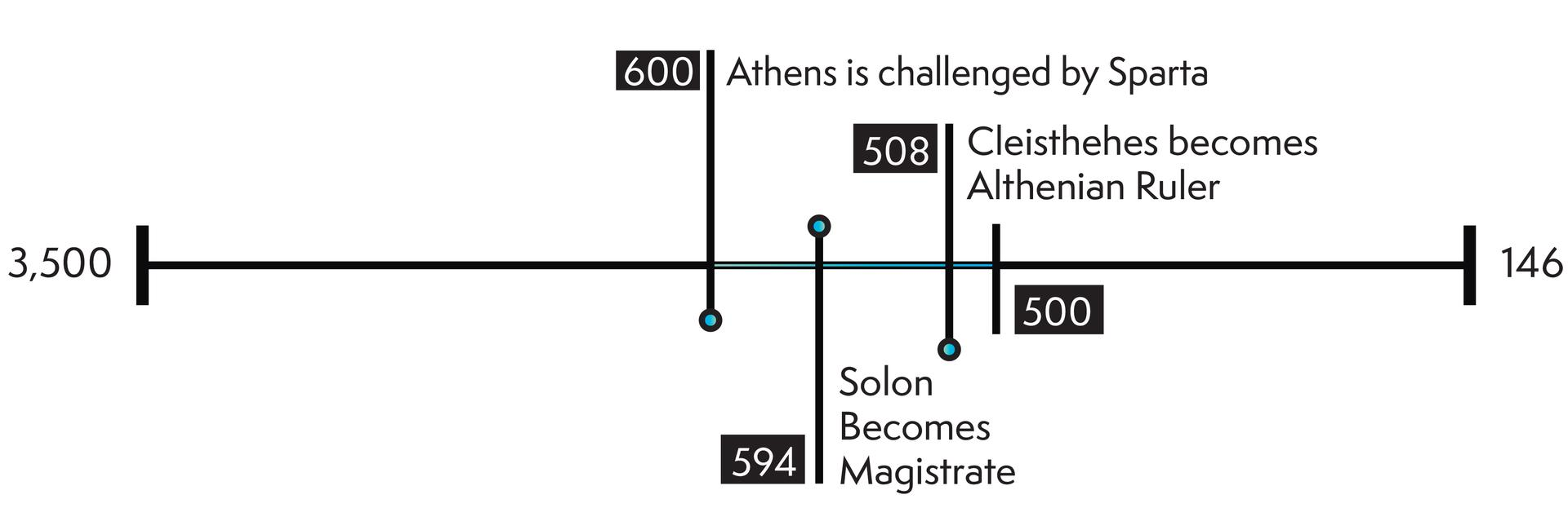 time line of Athen's creation of early democracy.